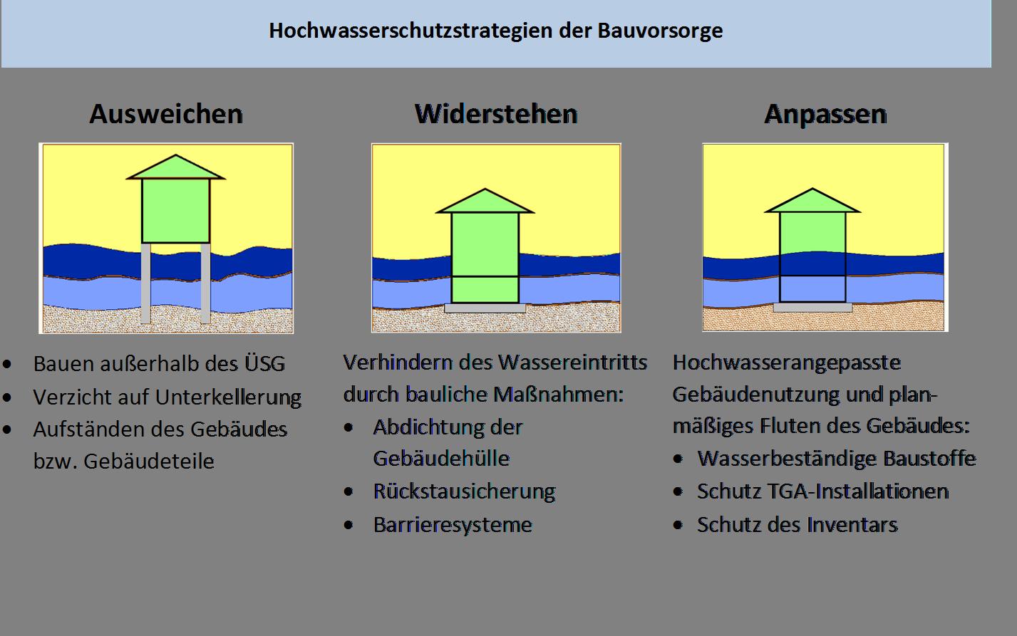Hochwasserangepasstes Bauen